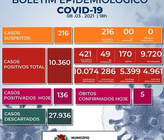 Mais cinco pessoas morrem em decorrência da Covid-19