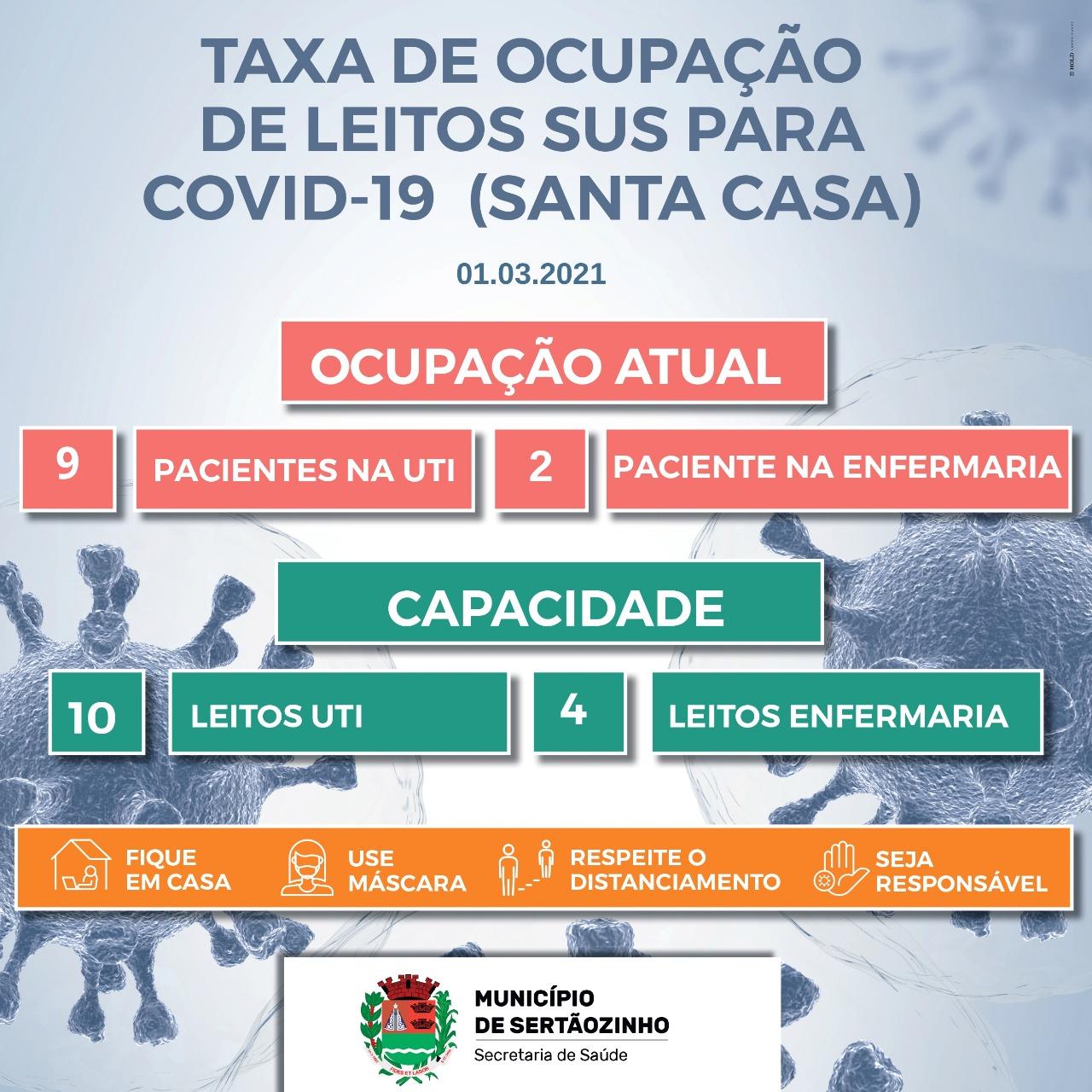 SANTA CASA DE SERTÃOZINHO ESTÁ COM 90% DE OCUPAÇÃO NOS LEITOS DE UTI/COVID-19